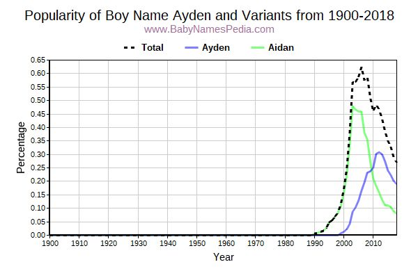 Variant Popularity Trend  for Ayden  from 1900 to 2016