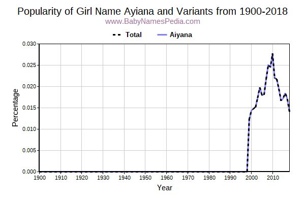 Variant Popularity Trend  for Ayiana  from 1900 to 2015