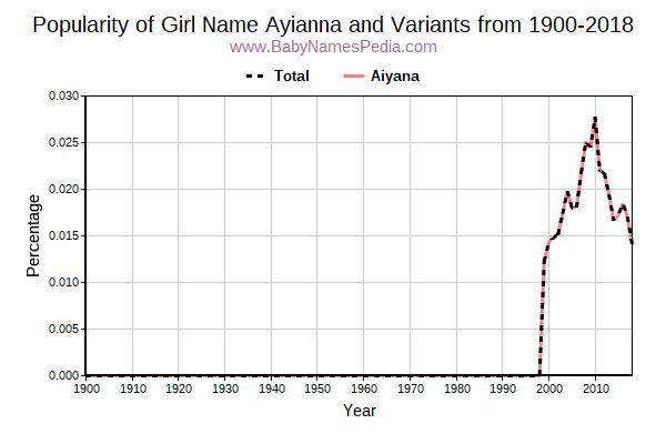Variant Popularity Trend  for Ayianna  from 1900 to 2015