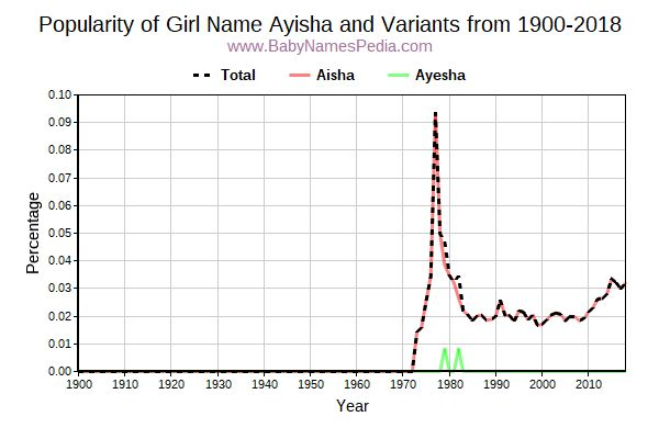 Variant Popularity Trend  for Ayisha  from 1900 to 2018
