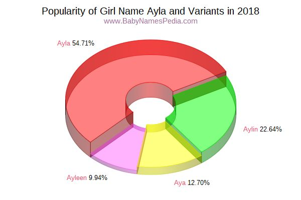 Variant Popularity Chart  for Ayla  in 2017