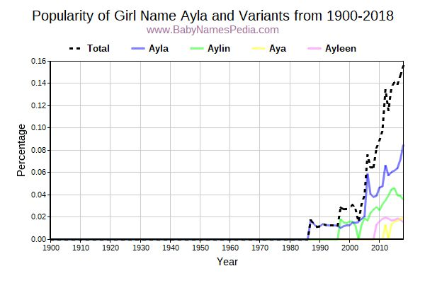 Variant Popularity Trend  for Ayla  from 1900 to 2017