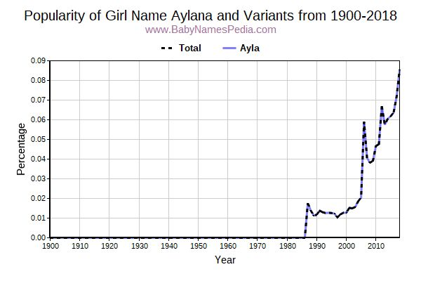 Variant Popularity Trend  for Aylana  from 1900 to 2017