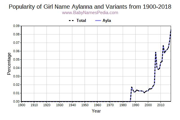 Variant Popularity Trend  for Aylanna  from 1900 to 2018