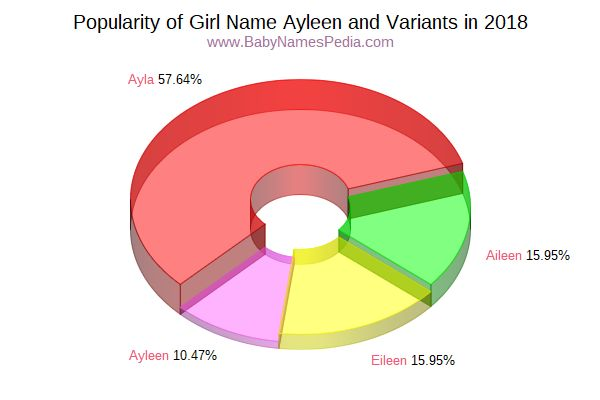 Variant Popularity Chart  for Ayleen  in 2017