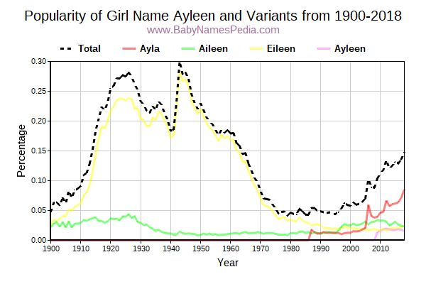 Variant Popularity Trend  for Ayleen  from 1900 to 2017