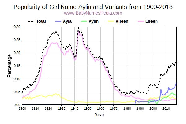 Variant Popularity Trend  for Aylin  from 1900 to 2015