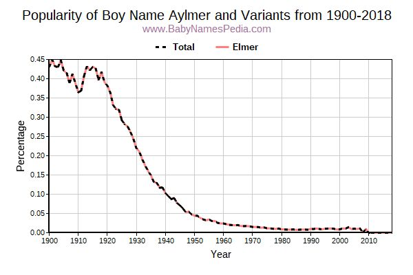 Variant Popularity Trend  for Aylmer  from 1900 to 2017