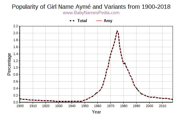 Variant Popularity Trend  for Aymé  from 1900 to 2015