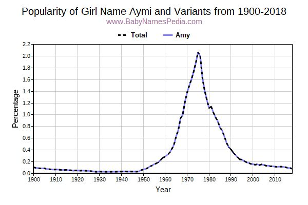 Variant Popularity Trend  for Aymi  from 1900 to 2017