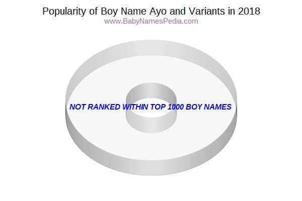 Variant Popularity Chart  for Ayo  in 2017