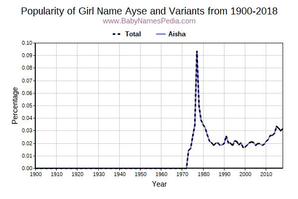 Variant Popularity Trend  for Ayse  from 1900 to 2015