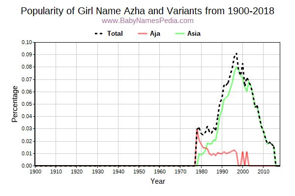 Variant Popularity Trend  for Azha  from 1900 to 2017