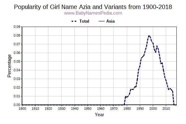 Variant Popularity Trend  for Azia  from 1900 to 2016