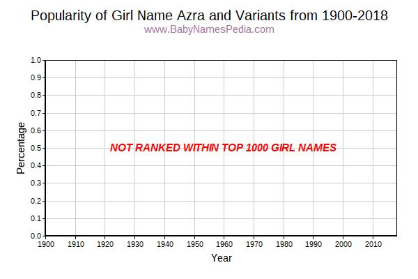 Variant Popularity Trend  for Azra  from 1900 to 2016