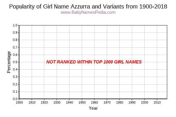 Variant Popularity Trend  for Azzurra  from 1900 to 2016
