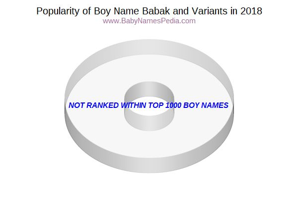 Variant Popularity Chart  for Babak  in 2018