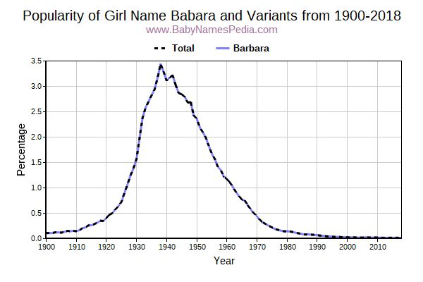 Variant Popularity Trend  for Babara  from 1900 to 2018
