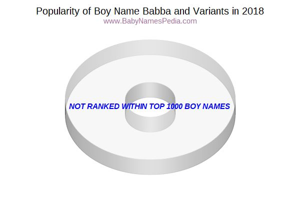 Variant Popularity Chart  for Babba  in 2017