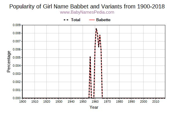 Variant Popularity Trend  for Babbet  from 1900 to 2017