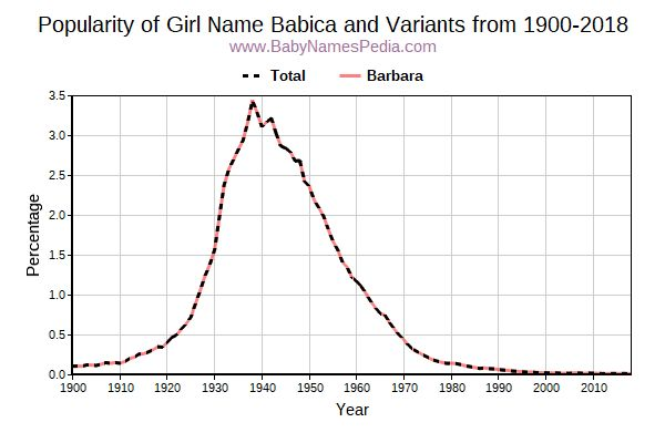 Variant Popularity Trend  for Babica  from 1900 to 2015