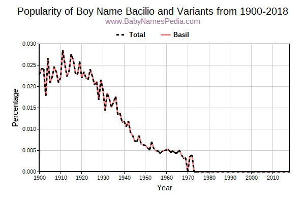 Variant Popularity Trend  for Bacilio  from 1900 to 2015