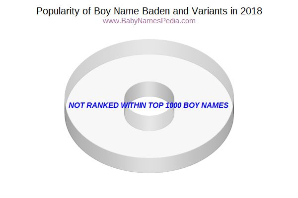 Variant Popularity Chart  for Baden  in 2018