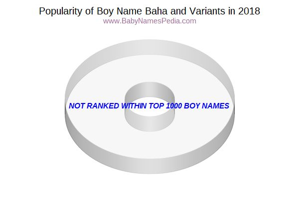 Variant Popularity Chart  for Baha  in 2018