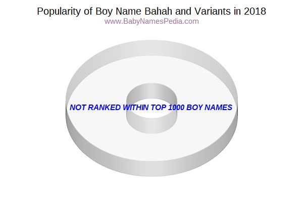 Variant Popularity Chart  for Bahah  in 2018