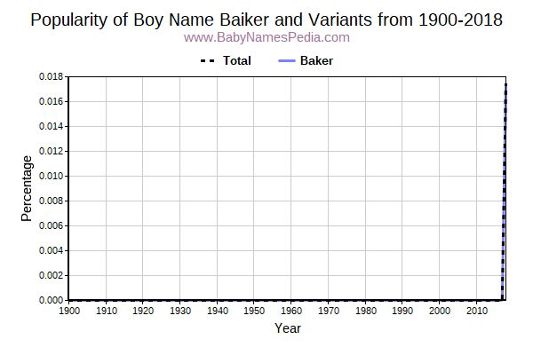 Variant Popularity Trend  for Baiker  from 1900 to 2017