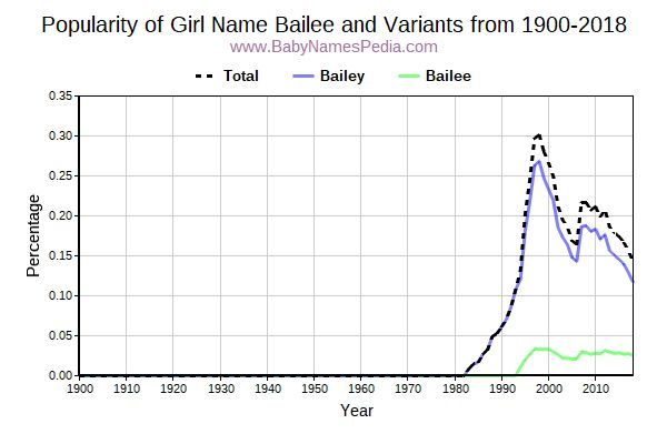 Variant Popularity Trend  for Bailee  from 1900 to 2018
