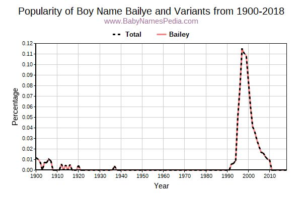 Variant Popularity Trend  for Bailye  from 1900 to 2017