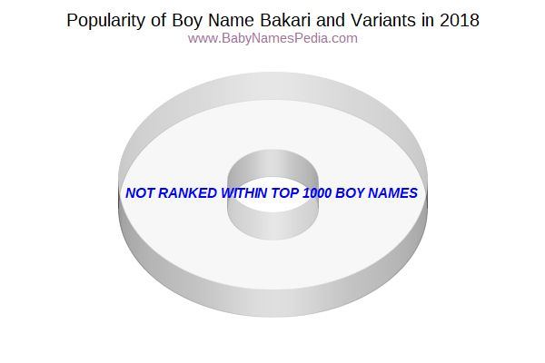 Variant Popularity Chart  for Bakari  in 2016