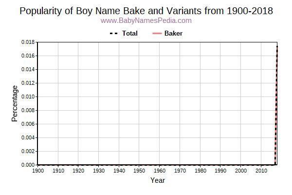 Variant Popularity Trend  for Bake  from 1900 to 2016