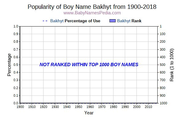 Popularity Trend  for Bakhyt  from 1900 to 2016