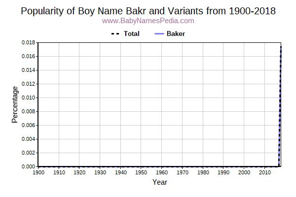 Variant Popularity Trend  for Bakr  from 1900 to 2016