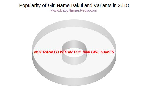 Variant Popularity Chart  for Bakul  in 2017