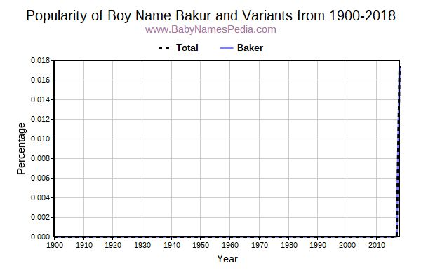 Variant Popularity Trend  for Bakur  from 1900 to 2018