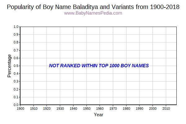 Variant Popularity Trend  for Baladitya  from 1900 to 2016
