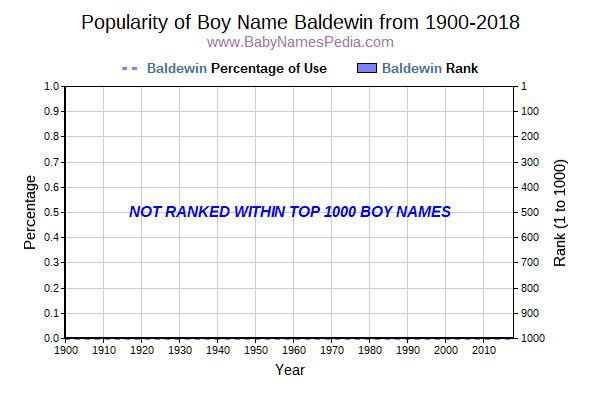 Popularity Trend  for Baldewin  from 1900 to 2016