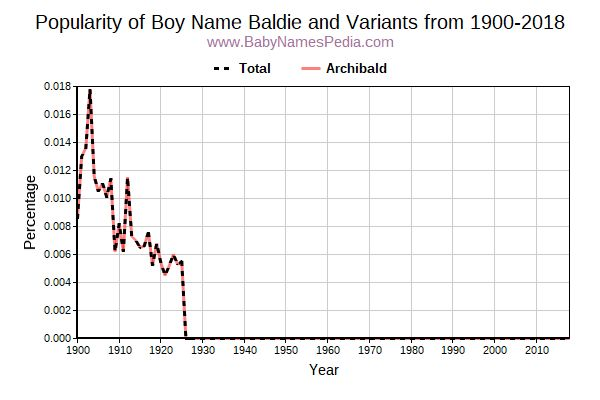 Variant Popularity Trend  for Baldie  from 1900 to 2016
