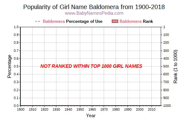 Popularity Trend  for Baldomera  from 1900 to 2015