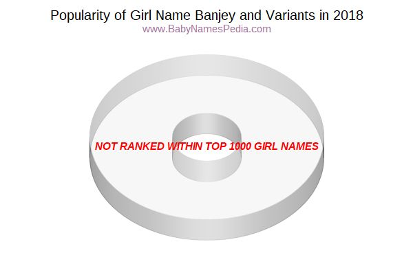 Variant Popularity Chart  for Banjey  in 2018