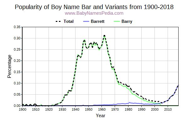 Variant Popularity Trend  for Bar  from 1900 to 2017