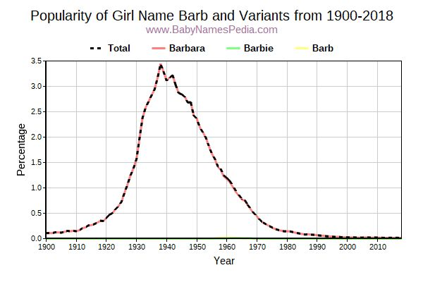 Variant Popularity Trend  for Barb  from 1900 to 2017