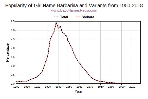 Variant Popularity Trend  for Barbarina  from 1900 to 2015