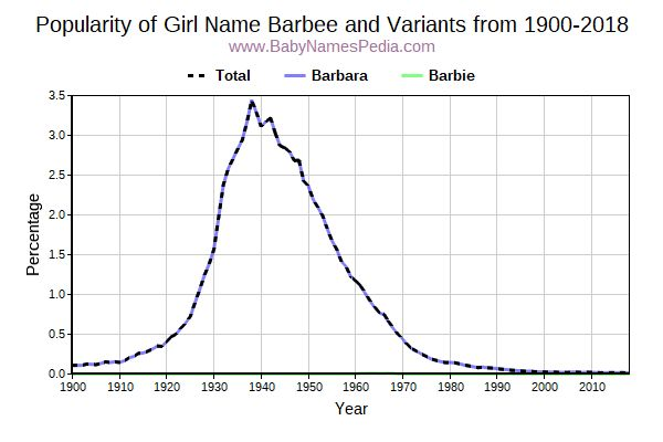 Variant Popularity Trend  for Barbee  from 1900 to 2015