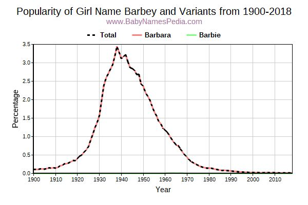 Variant Popularity Trend  for Barbey  from 1900 to 2016
