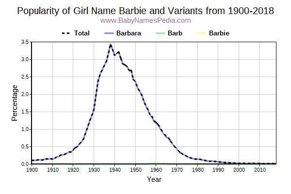 Variant Popularity Trend  for Barbie  from 1900 to 2017