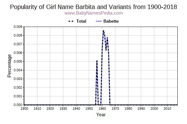 Variant Popularity Trend  for Barbita  from 1900 to 2018
